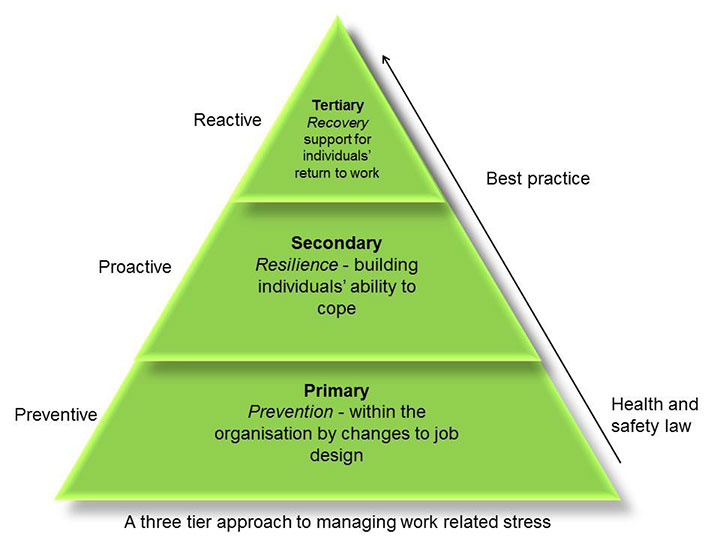 three tier approach to managing stress
