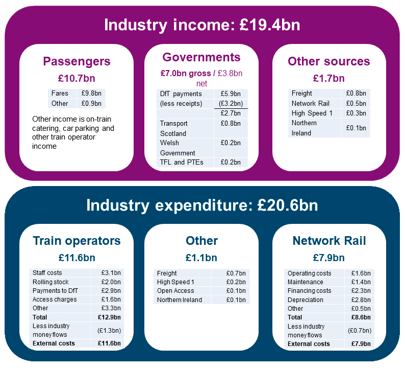 UK Rail income and expenditure 2017-18 - Income and expenditure