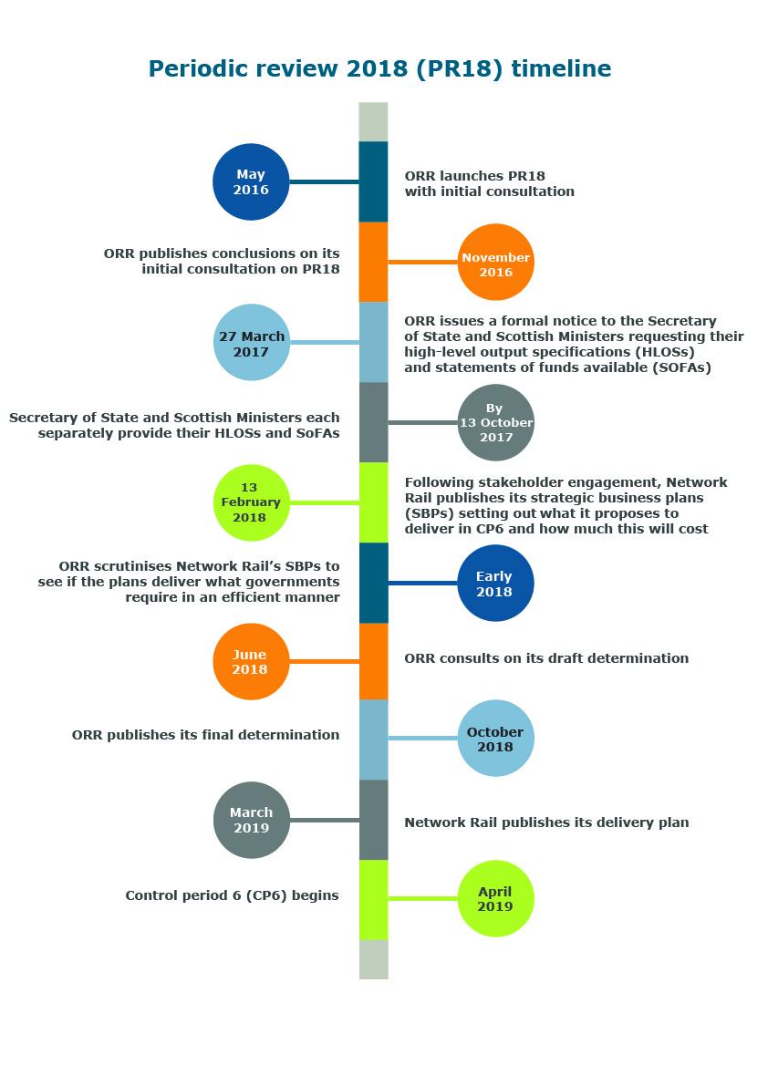 Orr business plan apa format research proposal sample