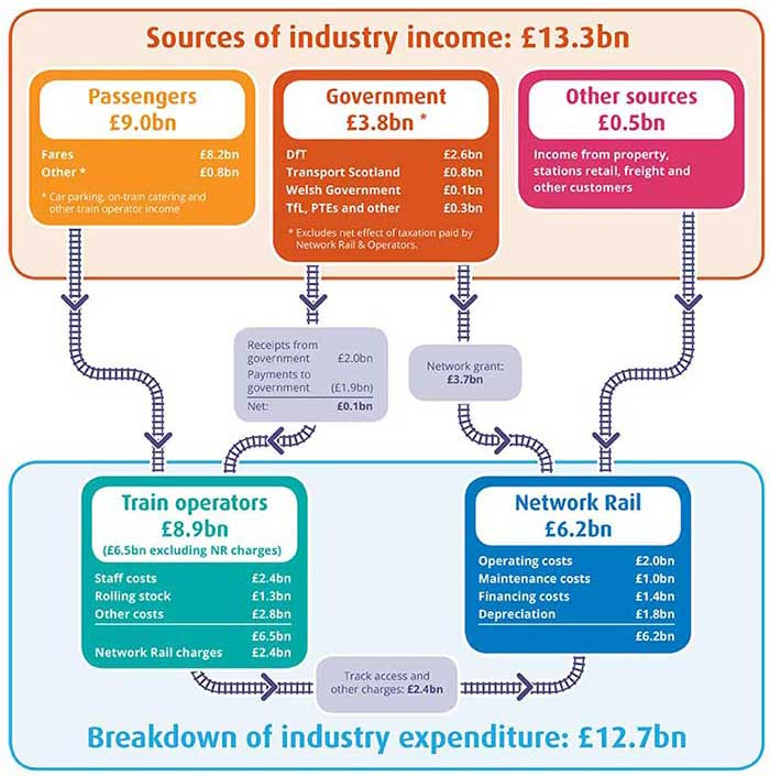 GB rail industry financials sources of income 2013-14