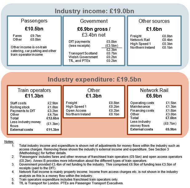 Industry income and expenditure in 2016-17