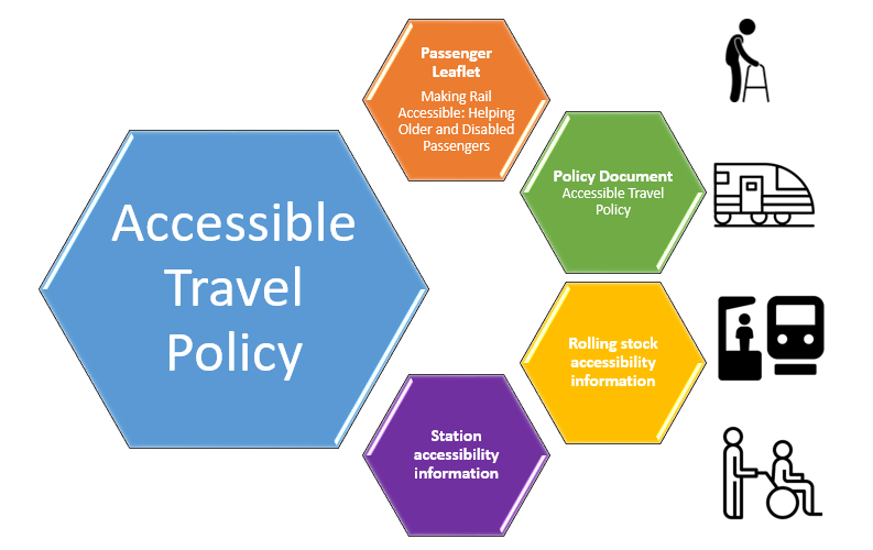 accessible policy diagram